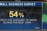 Small Business Optimism Leaps